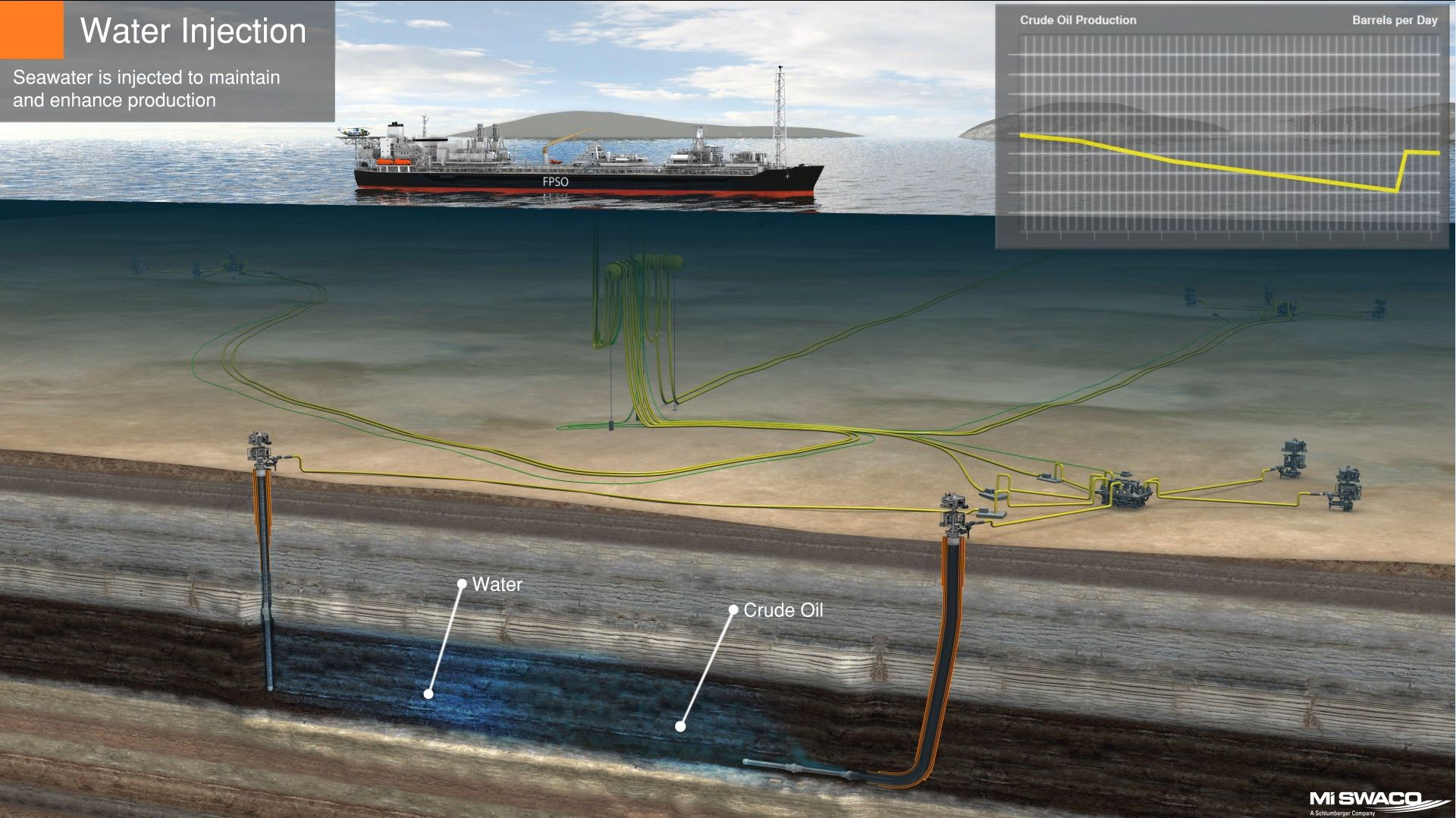 schlumberger-m-i-swaco-drilling-water-injection